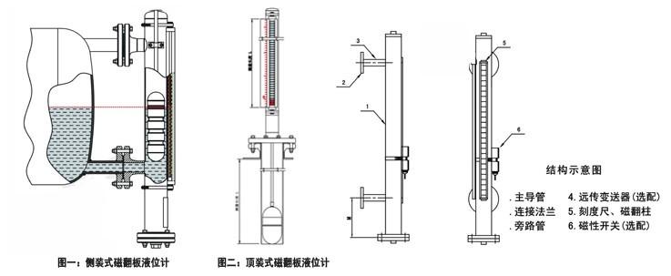 盐酸液位计,盐酸储罐液位计,盐酸用磁翻板液位计