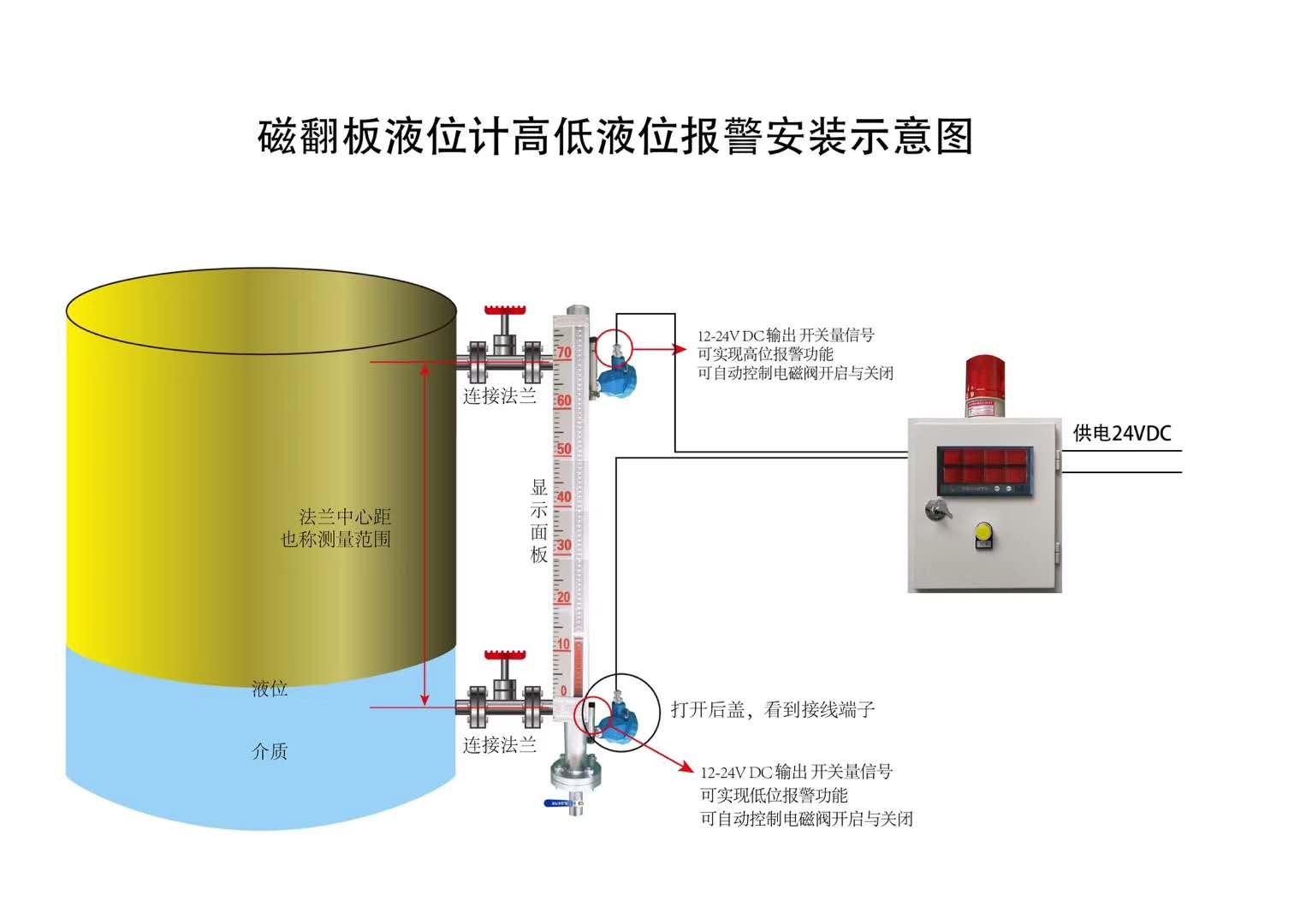 磁翻板液位计高低液位报警控制