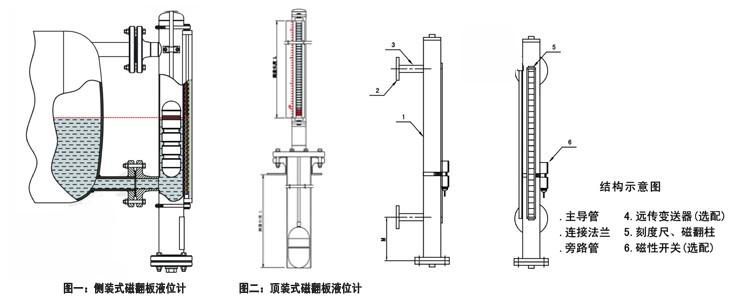 翻板液位计结构图,侧装式,顶装式